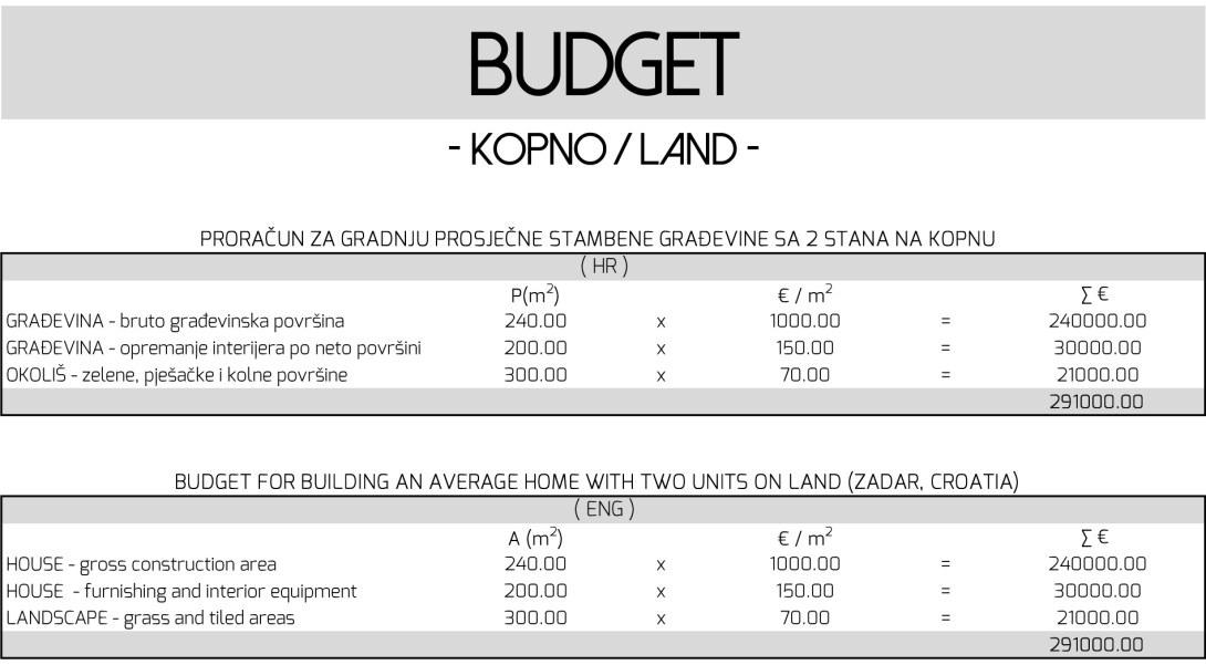 Wie lege ich ein Budget für ein Einfamilienhaus fest?